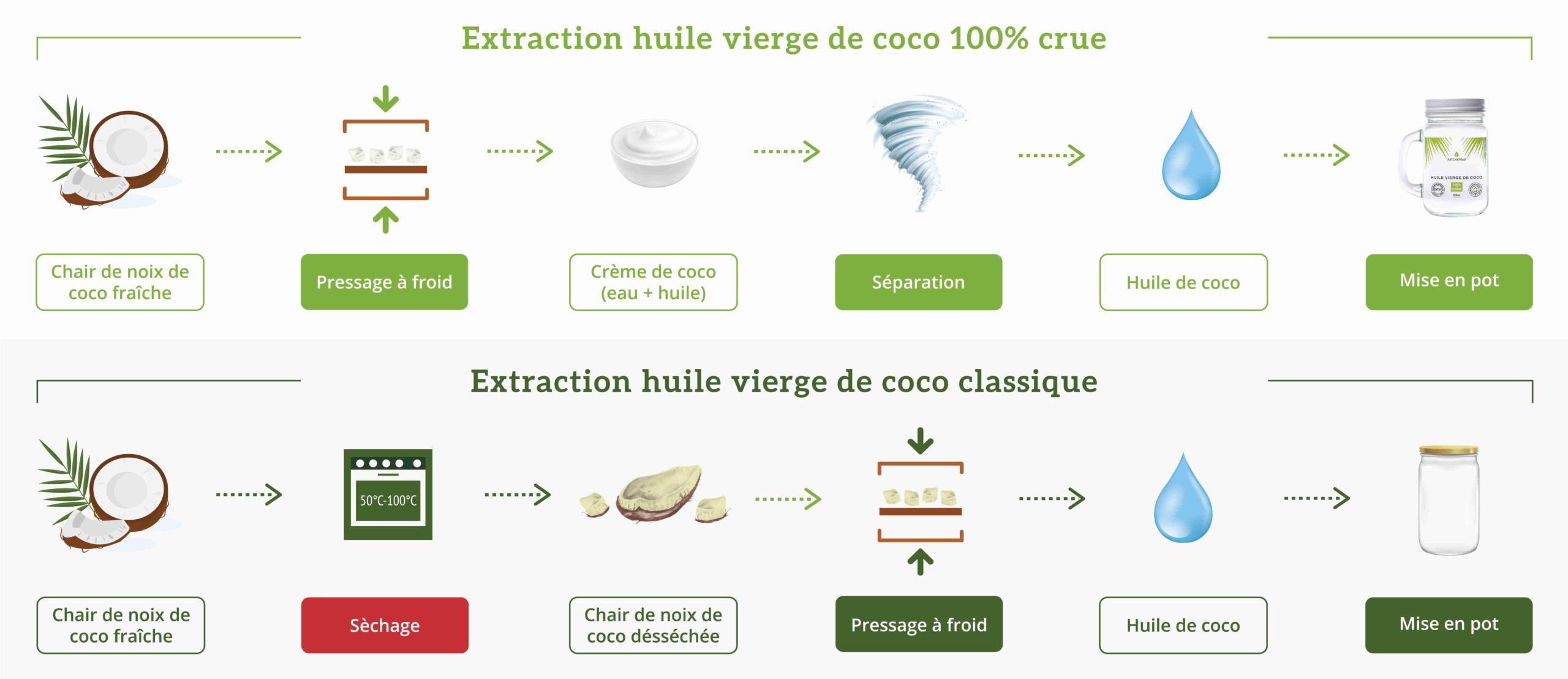 Différence entre les huiles de noix de coco
